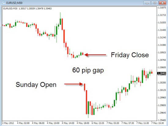 Forex close the gap