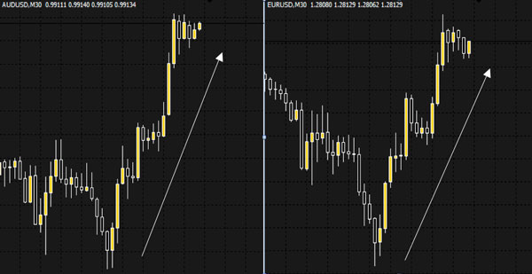 Best correlated forex pairs