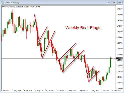 Consolidation patterns forex