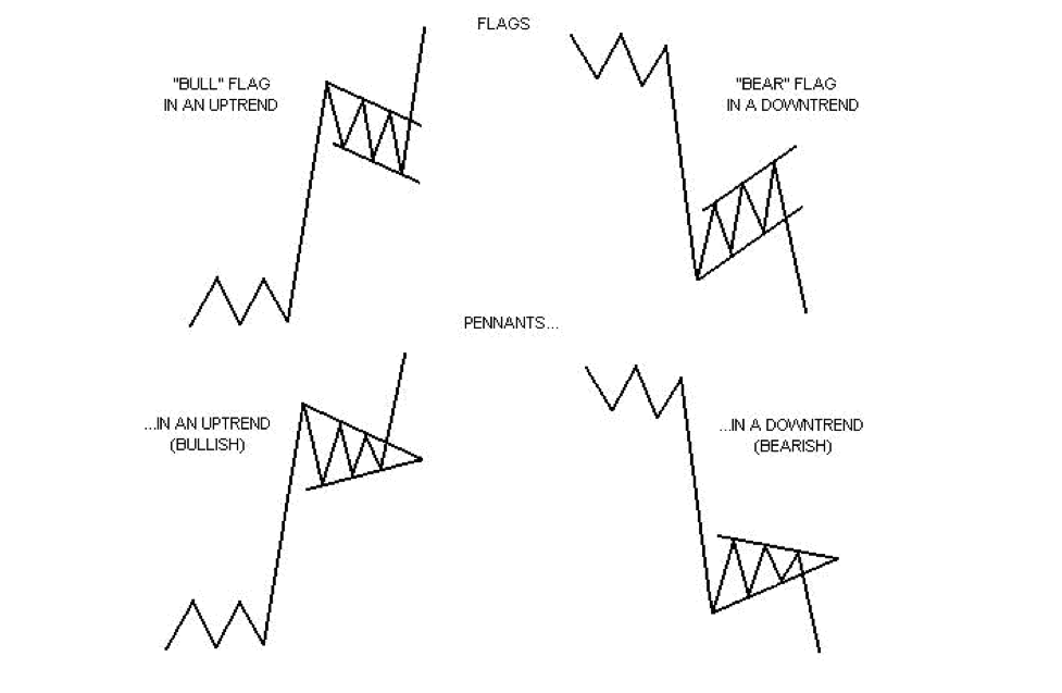 Forex patterns flag