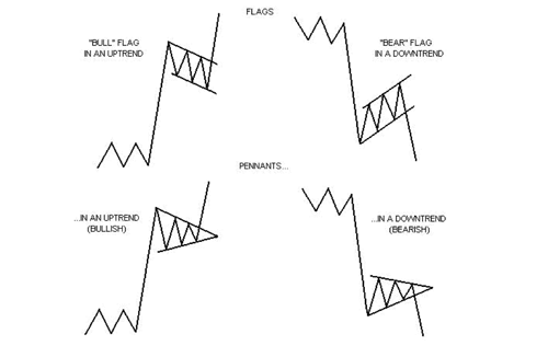 Flag pattern forex
