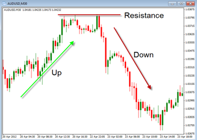 Different types of forex charts