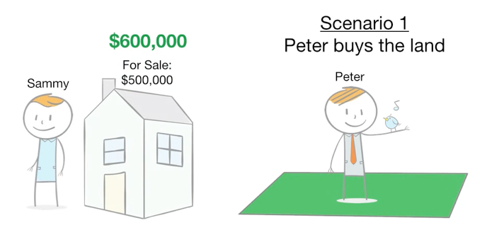 How To Control A $500,000 House With Just $5,000 - Scenario 1