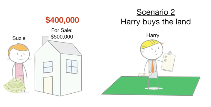 How To Control A $500,000 House With Just $5,000 - Scenario 2